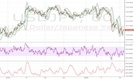 USDJPY: 米ドル / 円、上昇で100-DMAを試す