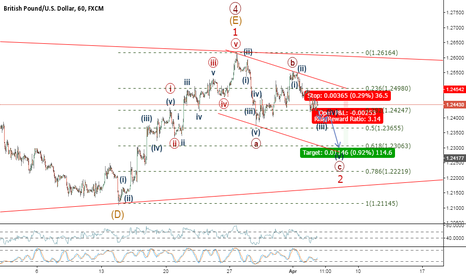 GBPUSD: Wave C of ZigZag to complete following break of Triangle