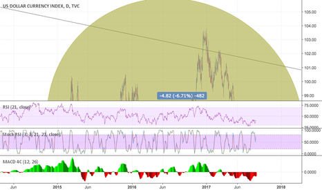 DXY: DollarIndex Dangerous test of support - Things are getting dicy