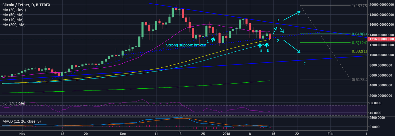 BTC, what to expect in January? $9900,- (Likely) or $19000,- ?