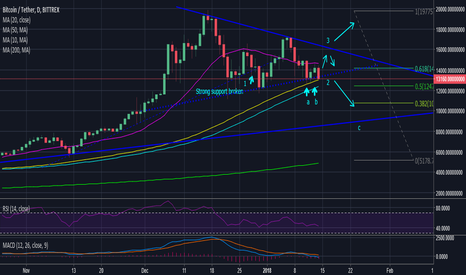 BTCUSDT: BTC, what to expect in January? $9900,- (Likely) or $19000,- ?