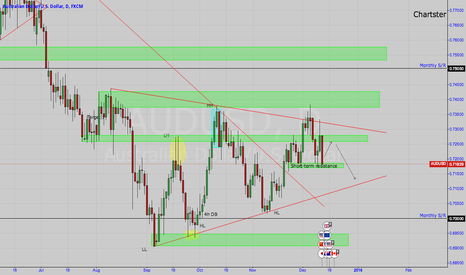 AUDUSD: AU Bearish set-up