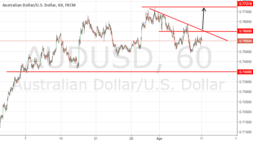 AUDUSD Potential Long Signal Update