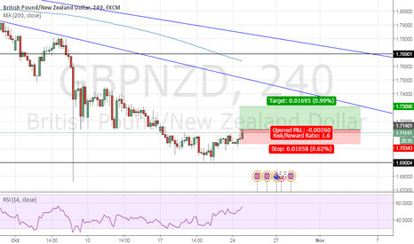 GBPNZD: Perfect support created now its buy turn