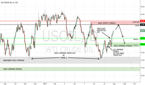 USOIL: CRUDE SHORT