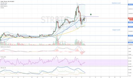 STRBTC: Stellar Buy Opportunity