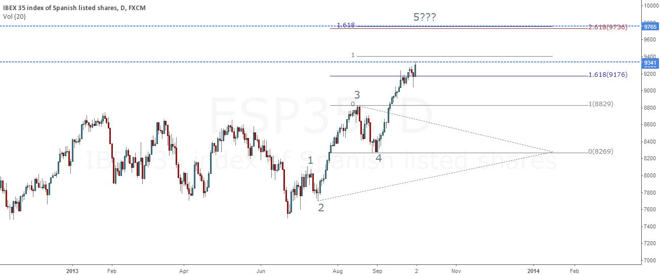 Spanish Index 5 wave formation