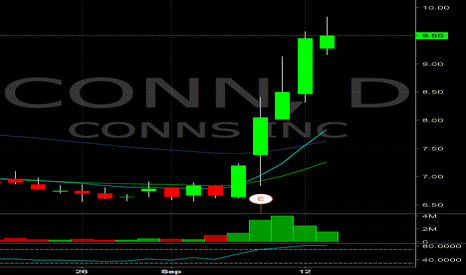 CONN: CONN over extended, looking for short