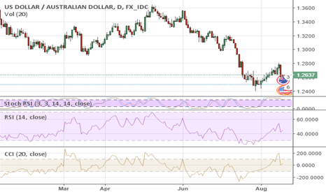 USDAUD: It's Time to Sell AUD