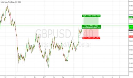 GBPUSD: gbpusd buy