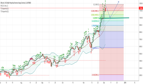 XBTUSD: BTC bull trend is over according to Tom Demark Count