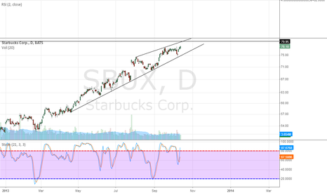 SBUX: Starting to build into SBUX short positions