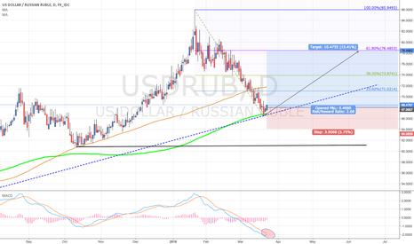 USDRUB: USD/RUB Long with 200 day's MA