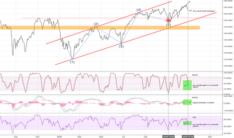 NDX: Nasdaq marketprediction