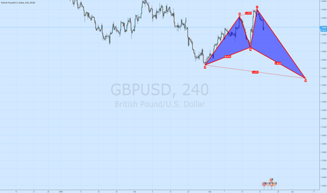 GBPUSD: sell time