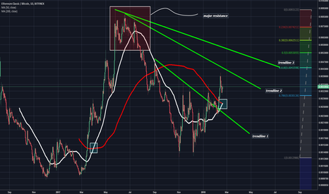 ETCBTC: EthereumClassic Possible Daily Golden Crossover, New ATH?
