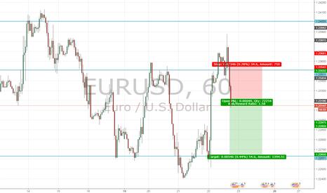 EURUSD: FOMC disappoints market...but...