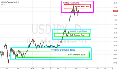 USDJPY: USD/JPY  Daily and Monthly SUPPLY & DEMAND Zones