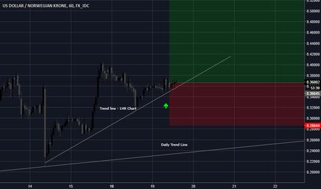 USDNOK: USD/NOK - Trend Analysis