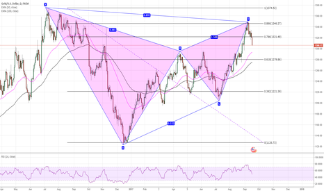XAUUSD: gold gartley