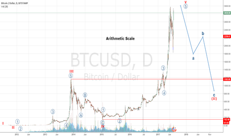 BTCUSD: Step Back: 2 Charts, Same Target Zone - Part 1