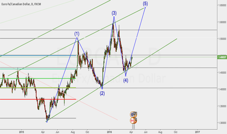 EURCAD: EURCAD possible long term buy