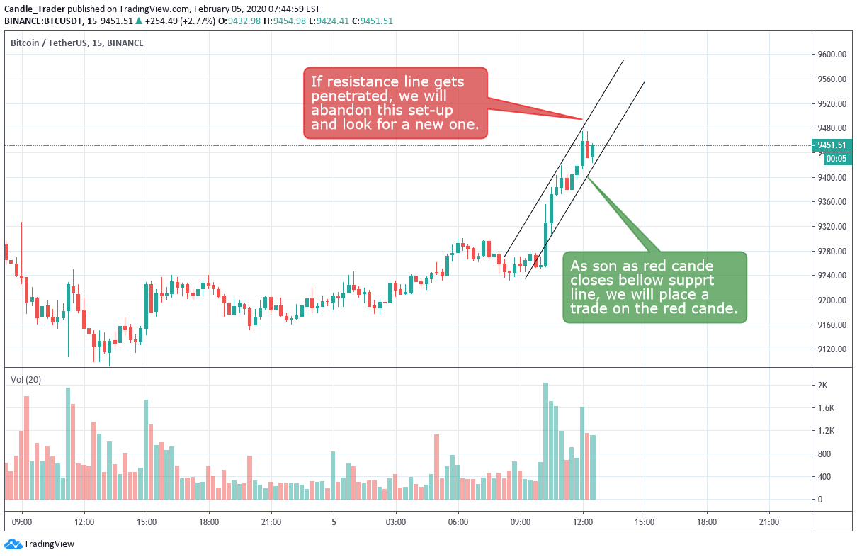 btc usdt trading