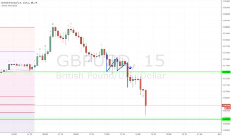 GBPUSD: gbdusd short