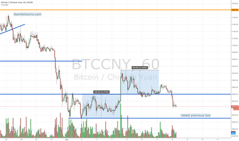 BTCCNY: Bitcoin market update; hourly. Monday 9/8/2014