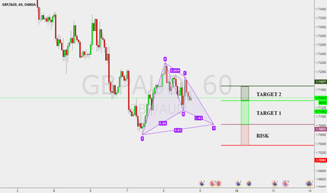 GBPAUD: GBPAUD Potential Bullish Gartley @ 1.7082