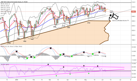 SPX500: SP500, down continuation ???