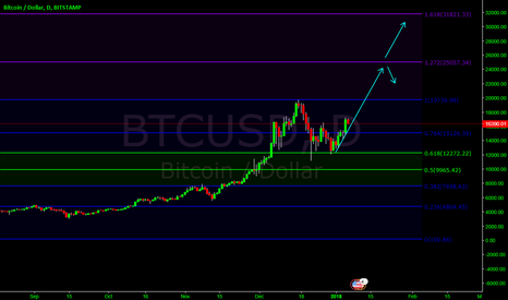 BTCUSD: BTC up, BUT!!!