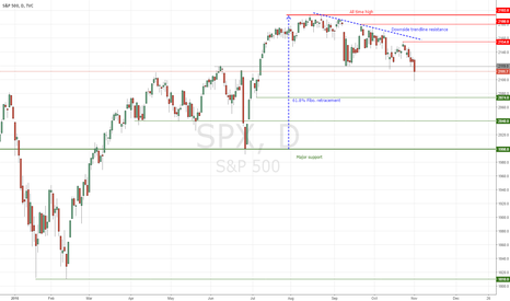 SPX: SPX : Be careful, wrong timing to enter short