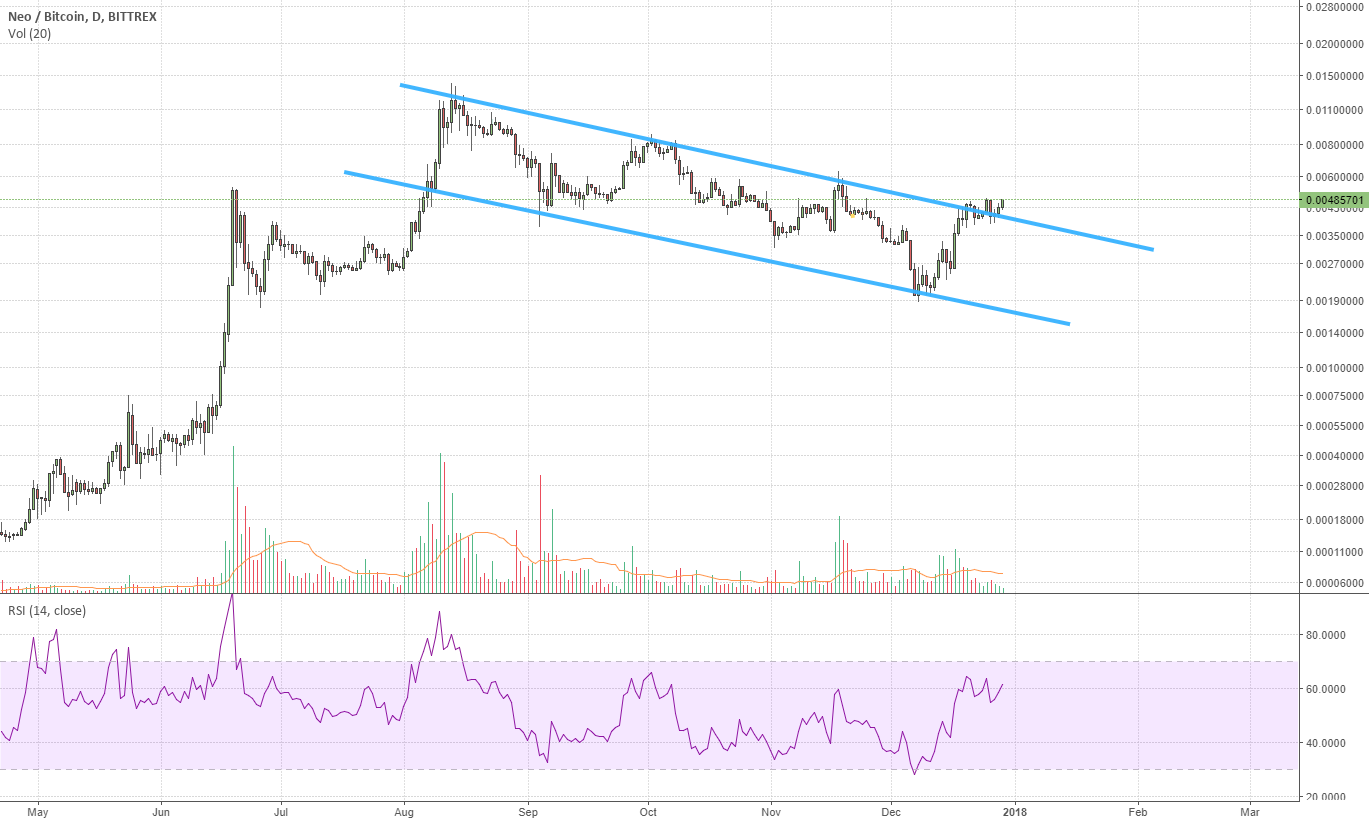 NEO Breaking out of the Downward Channel and resistance