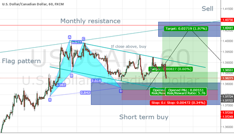 USDCAD: Flag pattern convined with a bat pattern