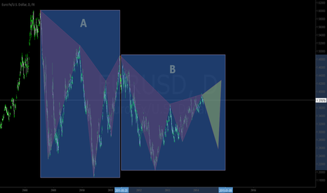 EURUSD: Dancing Traingles