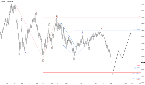 EURUSD: EURUSD getting close to equal legs