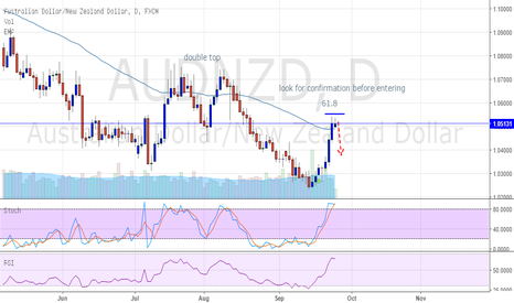 AUDNZD: AUDNZD @61.8 double Top Fib Ext.