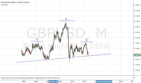GBPUSD: Is Cabel heading into parity H&S Monthly???
