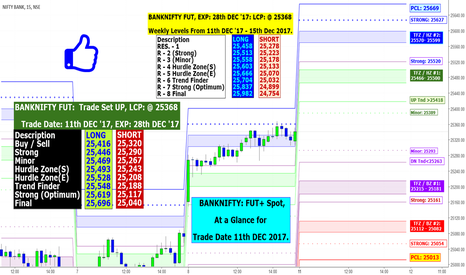 BANKNIFTY: BANKNIFTY: FUT+ Spot, At a Glance for Trade Date 11th DEC 2017.