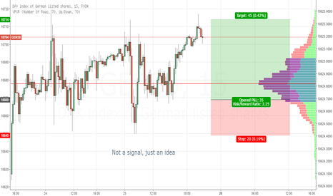 GER30: German Dax Bullish Idea