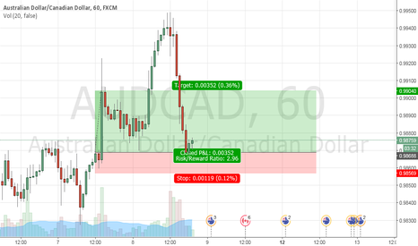 AUDCAD: Buy opportunity for AUDCAD