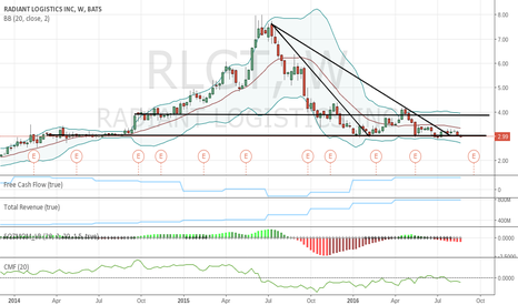 RLGT: Possibly an earnings play
