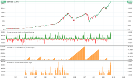 SPX: SPX Consecutive months with and without all time highs