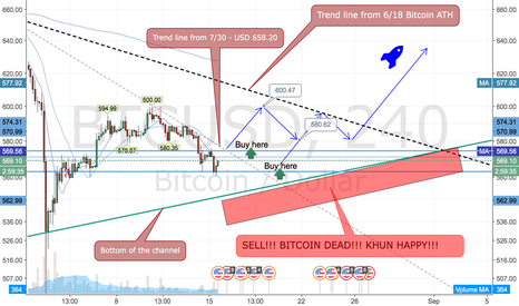 BTCUSD: Big decision soon