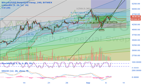XBTUSD: BTCUSD Classic Inverse Head and Shoulders