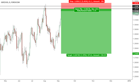 GBPUSD: I think it's the perfect time to short GBPUSD
