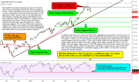 SPY: Highlighting Major Market Pivots and My Thoughts