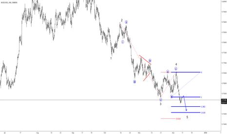 AUDUSD: Elliott wave Analysis: AUDUSD Looking Towards 0.7450/0.7427