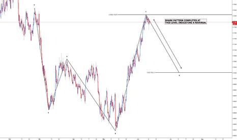 NZDUSD: NZD/USD - Double Trading Opportunity
